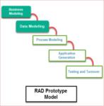 RAD Prototype Model