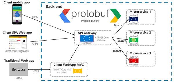 API REST con Protobuf