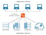 load-balancer-with-software-load-balancer-hardware-load-balancer-diagram