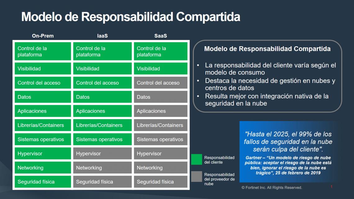 Modelo-de-Responsabilidad-Compartida-en-la-Nube