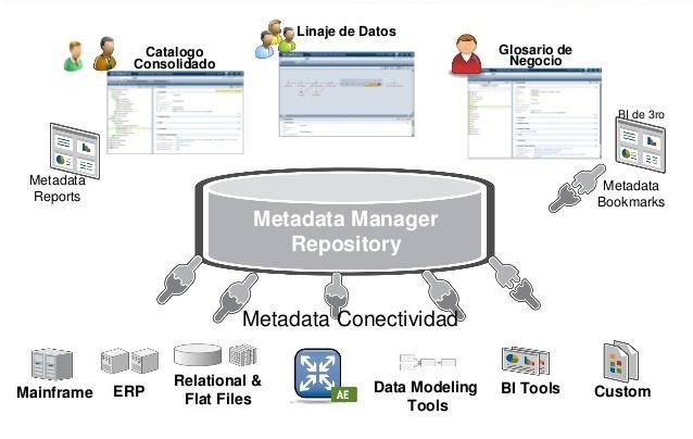 Linaje de Datos